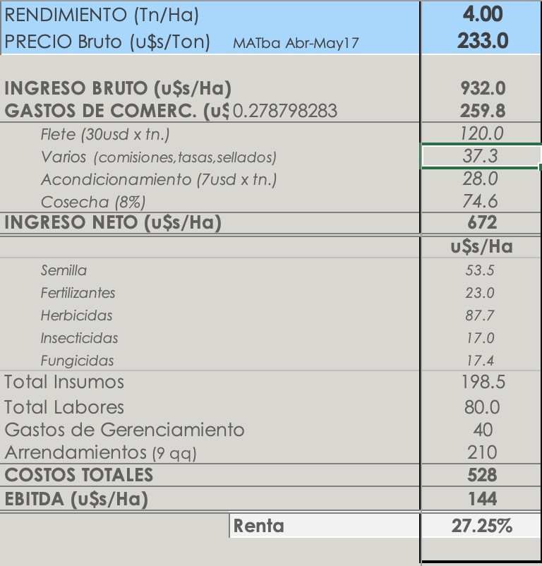 rentabilidad ganancia soja por hectarea
