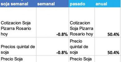 variacion precio soja rosario disponible pizarra hoy chicago