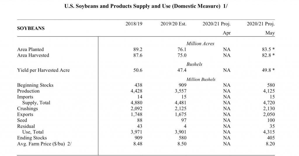 informe USDA mayo 2020