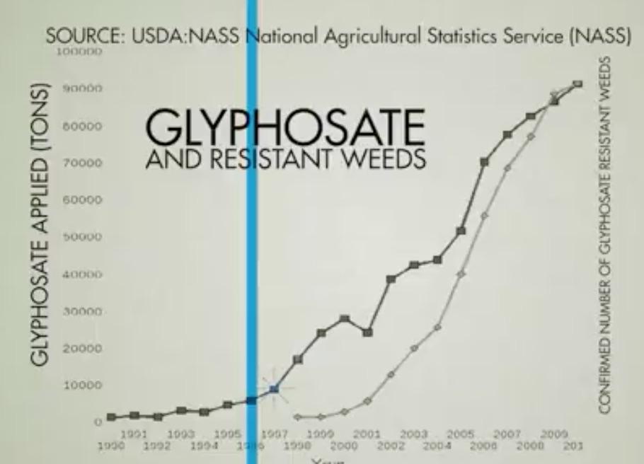malezas resistentes al glifosato