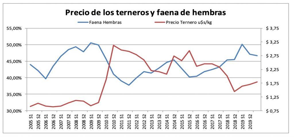 relacion precio del ternero faena de hembras