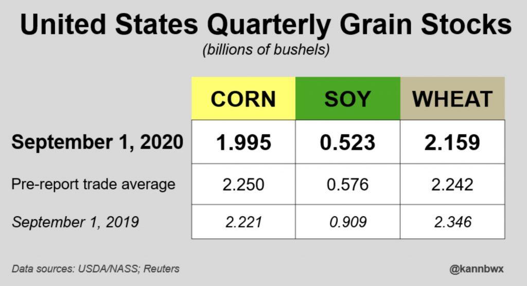 estimaciones stock soja maiz trigo informe usda septiembre 2020
