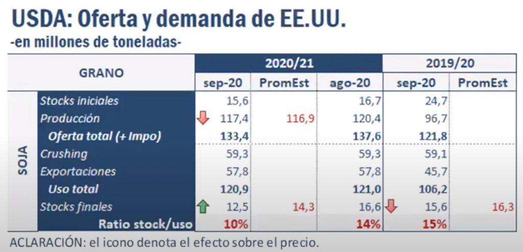 informe usda septiembre 2020 precio soja