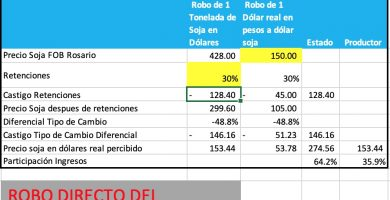 baja retenciones suba precio soja
