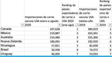 ranking de paises exportadores de carne vacuna a usa estados unidos 2020