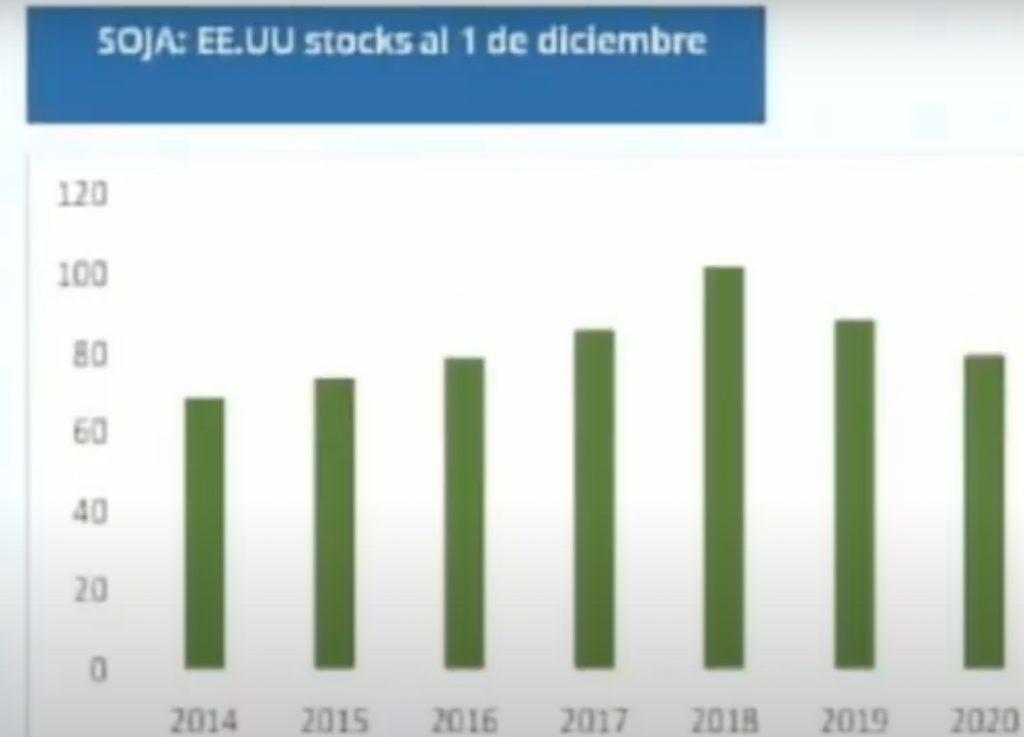 precio soja informe usda enero 2021