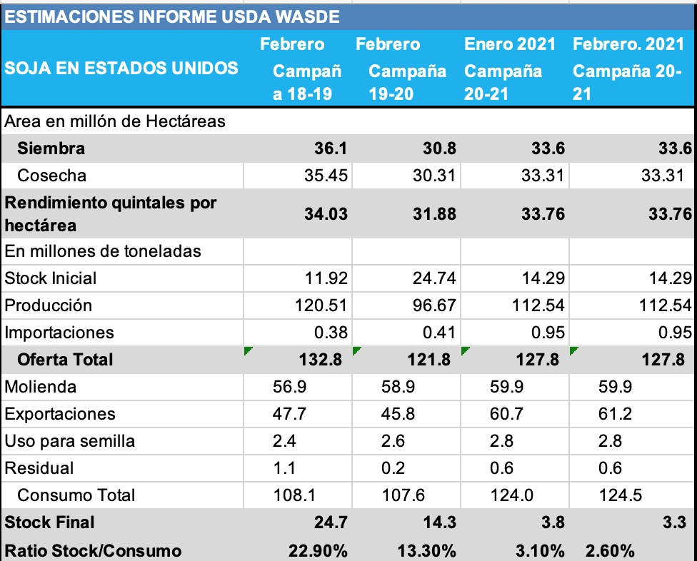 informe usda febrero 2021 oferta y demanda USA de soja