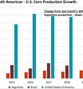 informe usda abril 2021 precio de la soja precio del maiz precio del trigo