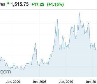 precio de la soja record historico