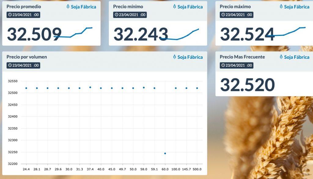 precio soja operaciones sio granos hoy