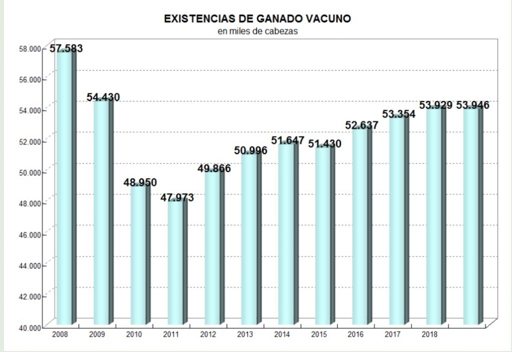 stock ganadero argentina