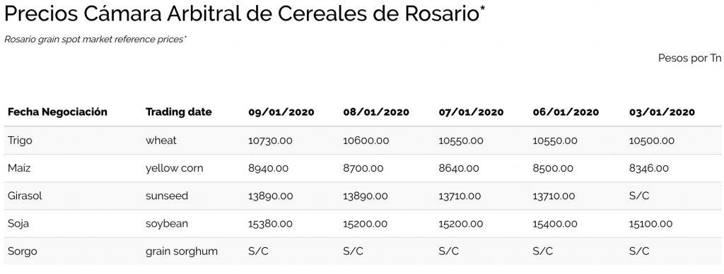 quintal de soja rosario precio 2020 cotizacion camara arbitral de cereales de rosario