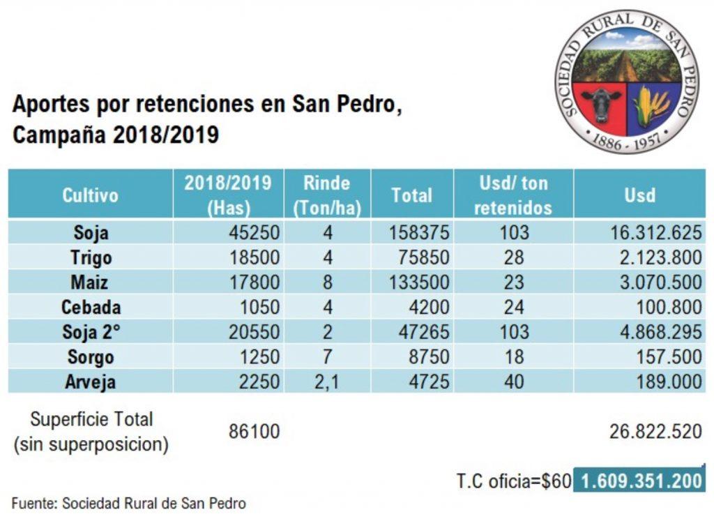 sociedad rural de san pedro presupuesto municipal retenciones