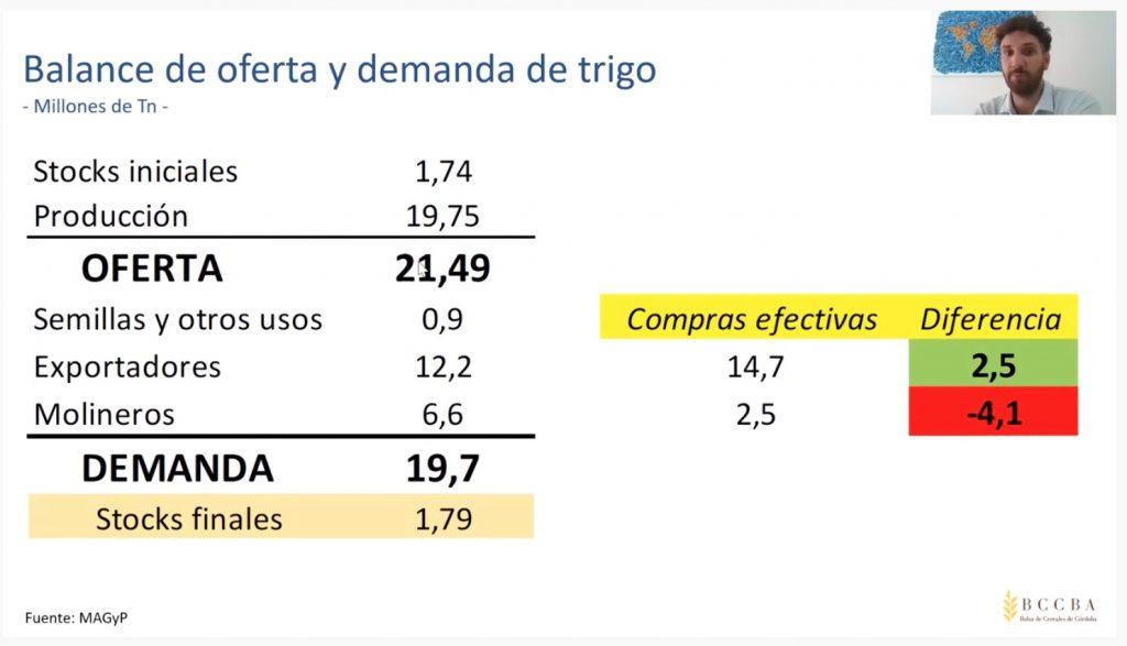 mercado de trigo argentina