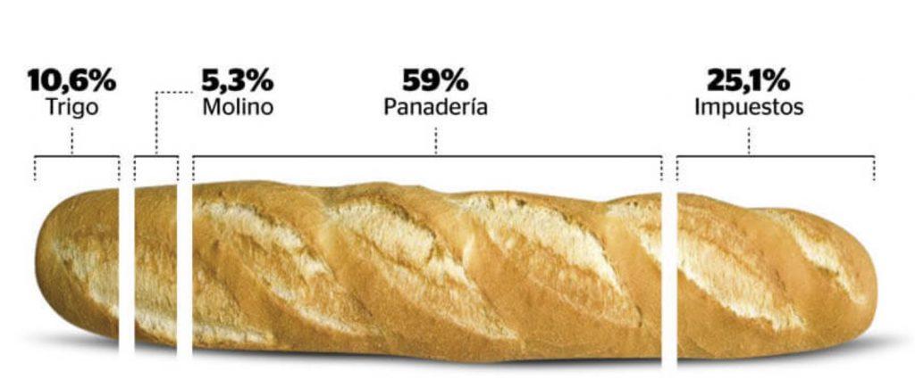 participacion trigo harina en el precio de pan