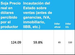 precio real de la soja percibido por el productor en argentina