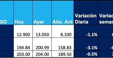 precio del trigo 24 abril 2020