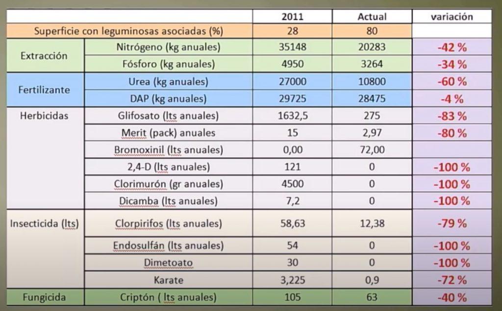 agroecologia ahorro insumos plaguicidas fertilizantes herbicidas insecticidas
