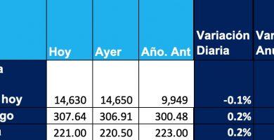 precio de la soja 15 mayo 2020