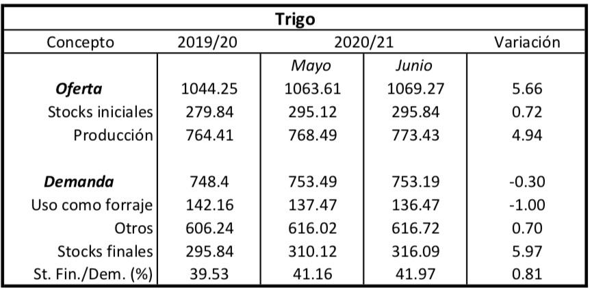 Precio del Trigo informe usda junio 2020