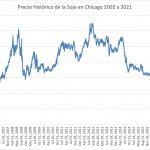precio historico de la soja 2002 2021 mercado de chicago