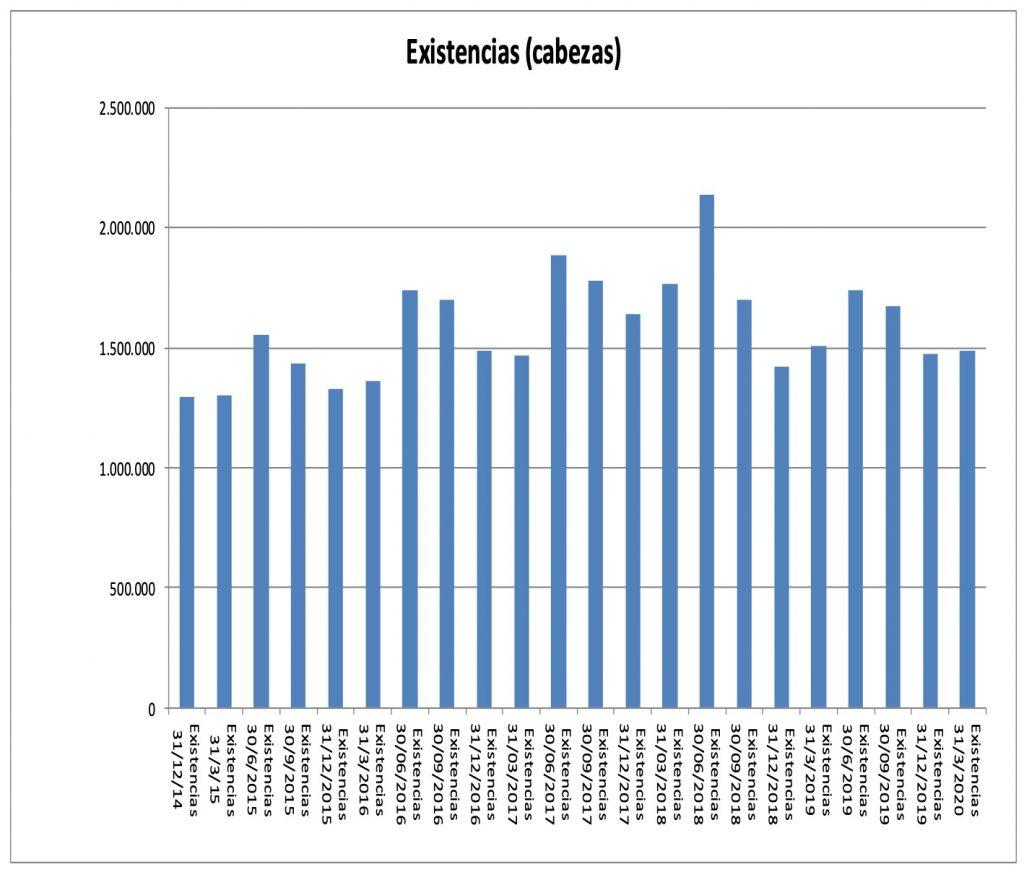 cabezas de ganado en feedlot Argentina al cierre trimestral