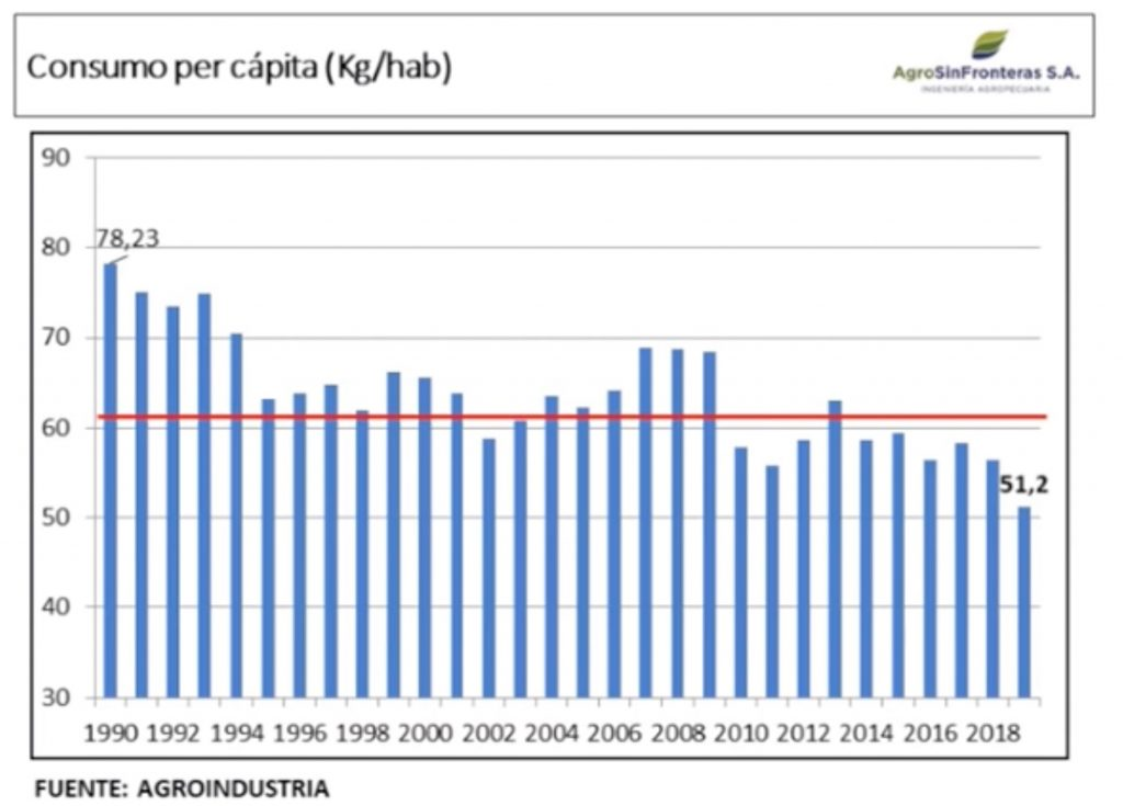 consumo per capita de carne vacuna argentina historico