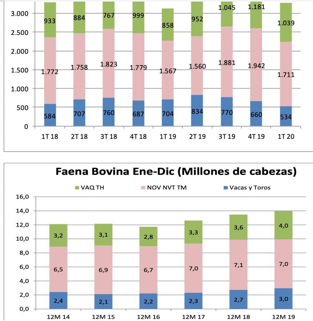 faena vacuna argentina anual y trimestral en cabezas 2014 2020