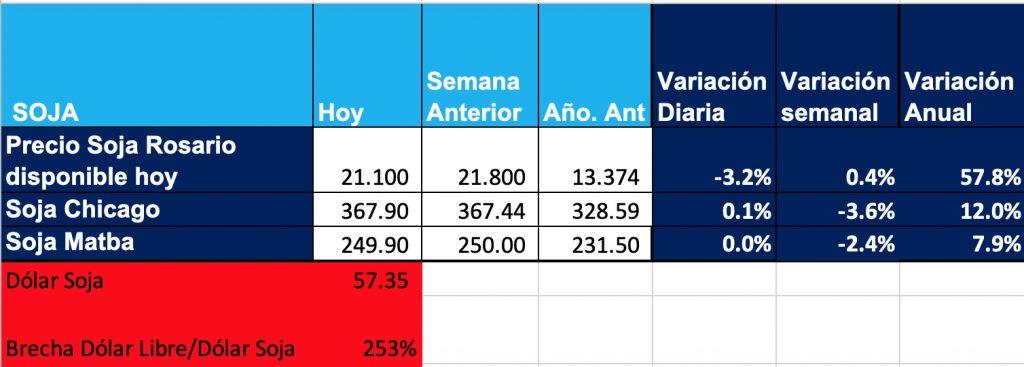 precio quintal soja 25 septiembre 2020
