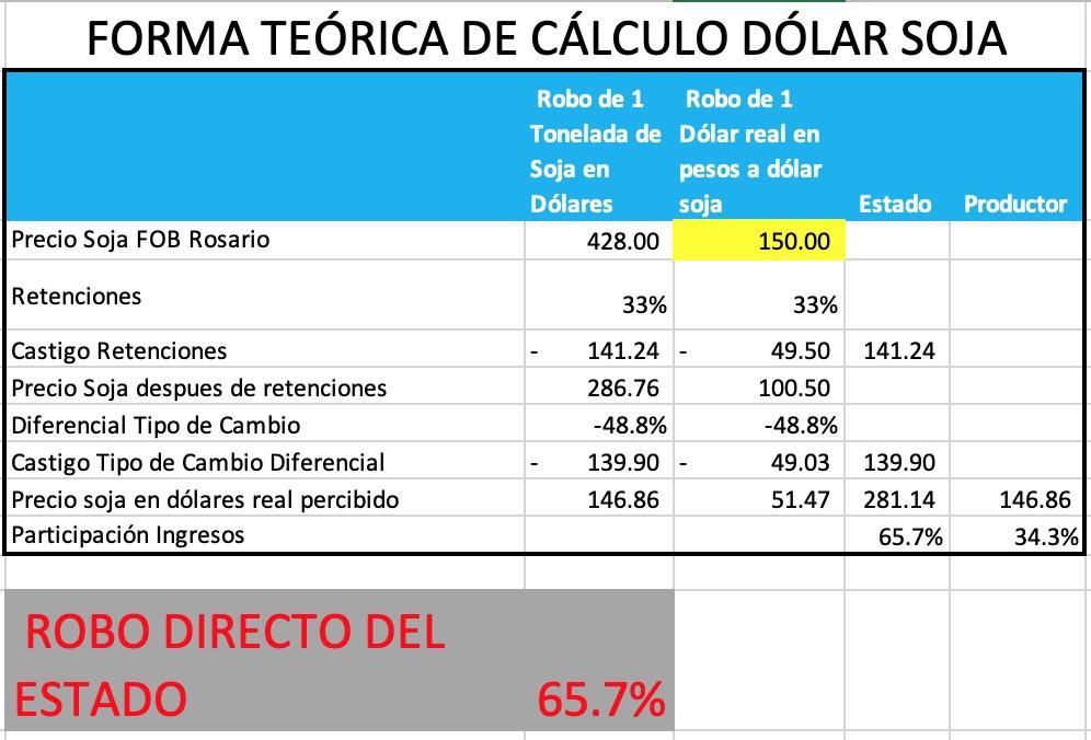 calculo dolar soja fob rosario