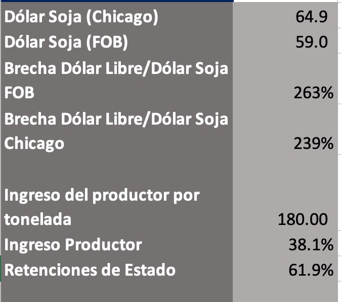 precio soja dolar soja
