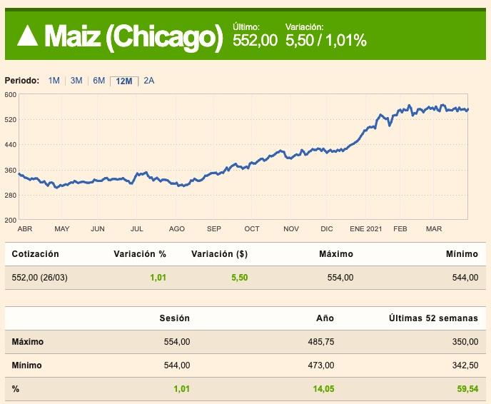 precio del maiz en chicago 2021
