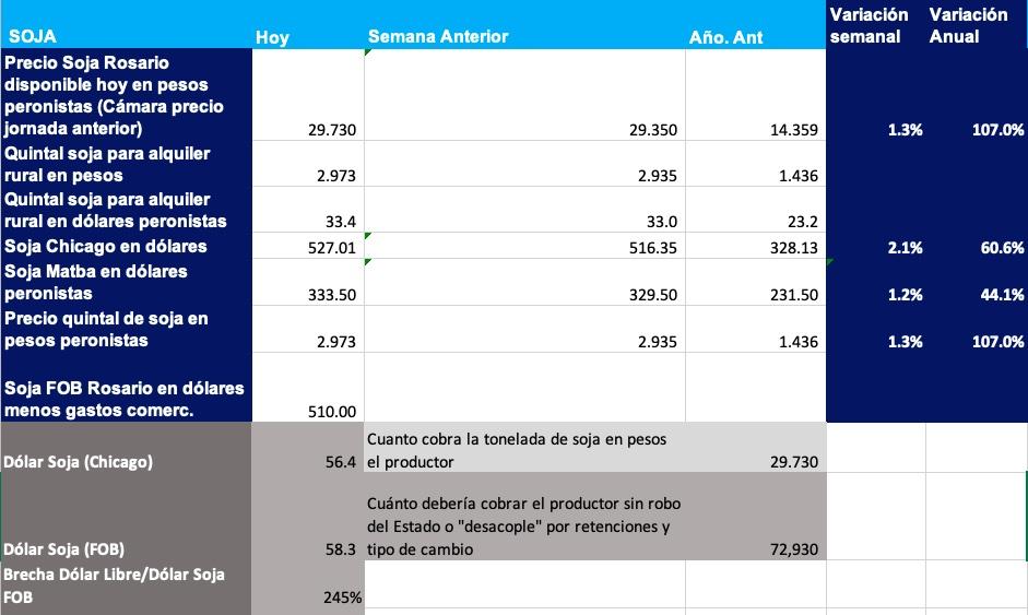 Guardando Vista previa Publicar Añadir el título Precio y rinde de la cosecha de soja a Mayo 2021 Nos acercamos a la etapa definitoria de la cosecha de soja 2020-2021, y la evolución del precio de la soja para el contrato Mayo 2021, que en la última semana subió entre US$ 5 y US$ 7 según la posición, va revelando las cambiantes expectativas del mercado, tanto para los precios de los futuros de Chicago así como a nivel local en la cotización del precio de la soja Rosario disponible hoy el contrato futuro de la soja mayo 2021 que cotiza en el Matba. A continuación analizamos la actualidad de clima, precios y rindes esperados en los principales tres países productores de soja: Brasil, Estados Unidos y Argentina. En el Mercado local, MATBA, el precio futuro de la soja Mayo 2021 hoy cerró en US$ 330 dólares, sin copiar la suba del viernes en Chicago, e incluso marcando una pequeña baja, lo que incrementa el diferencial que define el margen de los exportadores y aceiteros. La expectativa del mercado de Chicago está centrada en el nuevo informe del USDA Marzo 2021, que se publica este martes. El consenso del mercado habla de reducción de la producción de Sudamérica, por el retraso de la cosecha en Brasil, y la fuerte sequía que está afectando a la soja argentina estas últimas dos semanas. Por otra parte, como se en la tabla a continuación, los stocks de soja de Estados Unidos se ubican en mínimos históricos. Mercado Mundial y de Estados Unidos de soja: estimación de producción, consumo y stocks del Informe USDA ESTIMACIONES INFORME USDA WASDE SOJA EN ESTADOS UNIDOS Febrero Febrero Enero 2021 Febrero. 2021 Campaña 18-19 Campaña 19-20 Campaña 20-21 Campaña 20-21 Area en millón de Hectáreas Siembra 36.1 30.8 33.6 33.6 Cosecha 35.45 30.31 33.31 33.31 Rendimiento quintales por hectárea 34.03 31.88 33.76 33.76 En millones de toneladas    Stock Inicial 11.92 24.74 14.29 14.29 Producción 120.51 96.67 112.54 112.54 Importaciones 0.38 0.41 0.95 0.95 Oferta Total 132.8 121.8 127.8 12