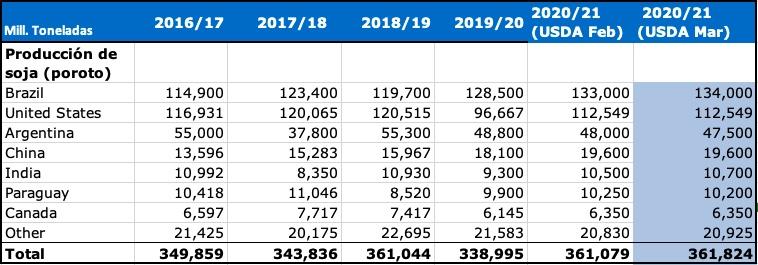 produccion mundial de soja ranking global usda marzo 2021