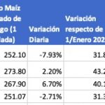 variacion del precio del maiz en chicago