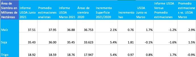 area de siembra soja maiz trigo informe usda junio 2021