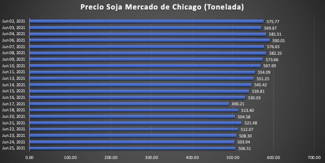 cotizacion de la soja Mercado de Chicago junio 2021 futuro julio 2021