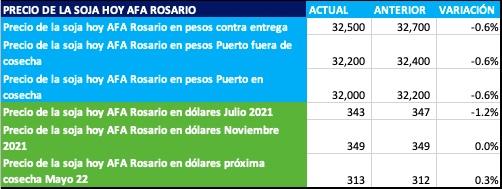 precio de la soja hoy afa rosario inicio junio 2021