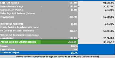 precio de la soja inicio junio 2021