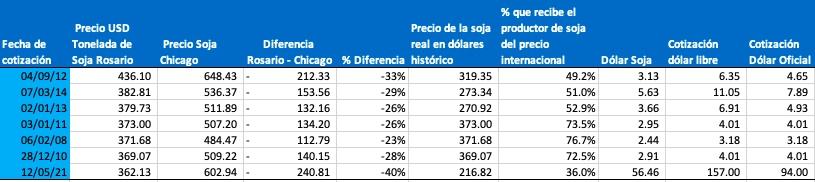 precio historico de la soja maximos en dolares libres