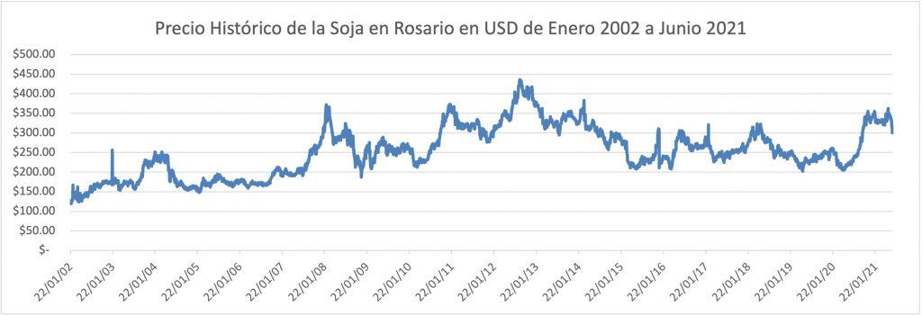 precio soja pizarra rosario histórico Precio histórico del soja Rosario 2002 a 2021