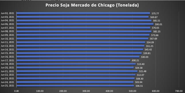 precio soja hoy mercado de chicago junio 2021