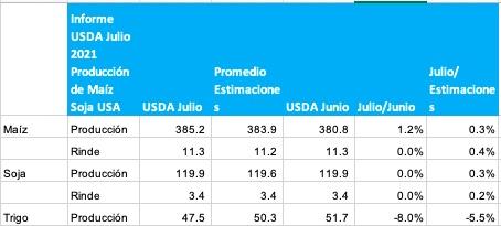 estimacion produccion de granos informe usda julio 2021