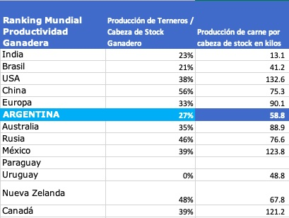 productividad de la ganaderia argentina