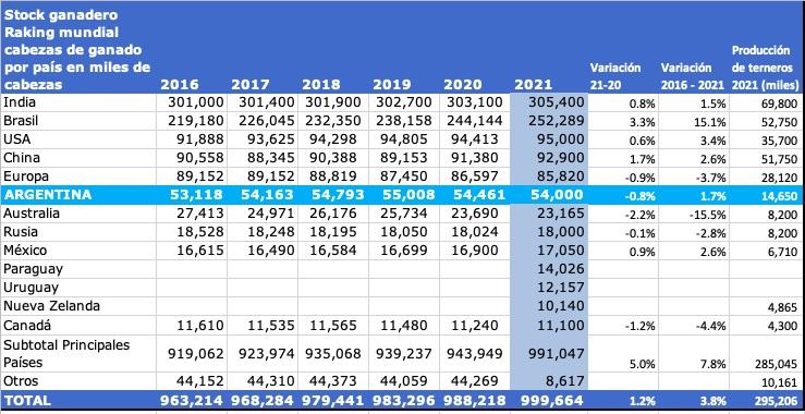 ranking mundial de stock de ganado bovino por pais 2021