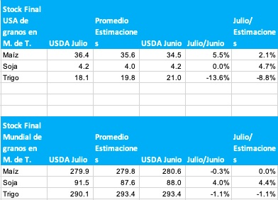 stock de soja maiz trigo informe usda julio 2021
