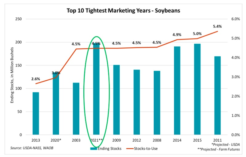 Relación Stock Consumo de Soja USDA Agosto 2021