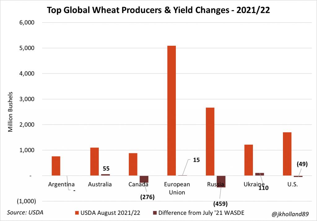 usda agosto produccion de trigo mundial