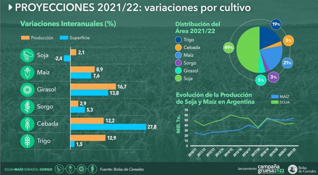 area sembrada soja 2022 respecto otros cultivos granos